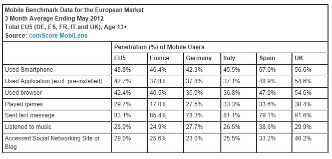 1 in 8 European Smartphone Owners Conducted a Retail Transaction on their Device
