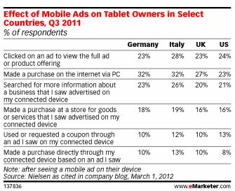 Europe Tops US in Mobile Ad Response Rates