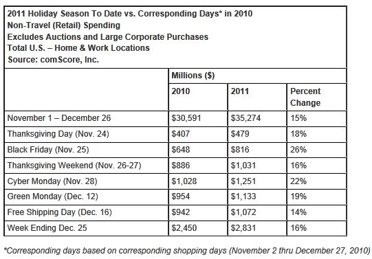 Final Christmas Push Propels U.S. Online Holiday Spending to .3 Billion