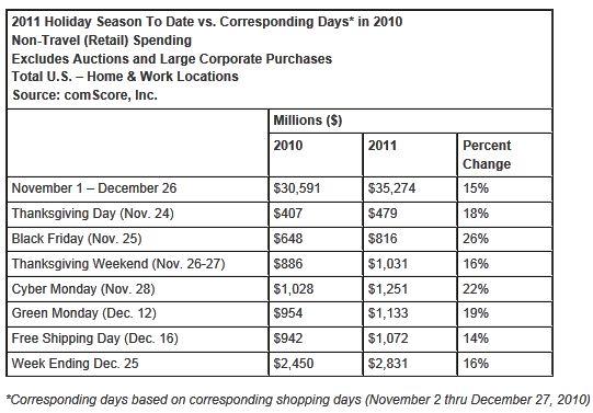 Final Christmas Push Propels U.S. Online Holiday Spending to .3 Billion