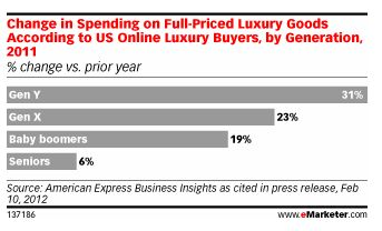 Gen Y Speeds Up Luxury Goods Spending