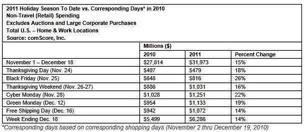 Heaviest Week in U.S. Online Holiday Shopping History Pushes Season-to-Date Total to  Billion