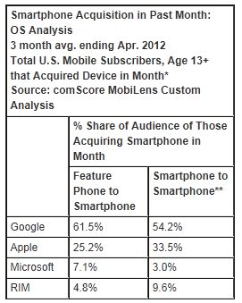 Nearly Half of Feature Phone Subscribers Who Acquired a New Device in April Switched to a Smartphone