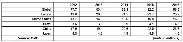Polk Issues Global Automotive Forecast for 2012: 77.7 Million in New Vehicle Sales