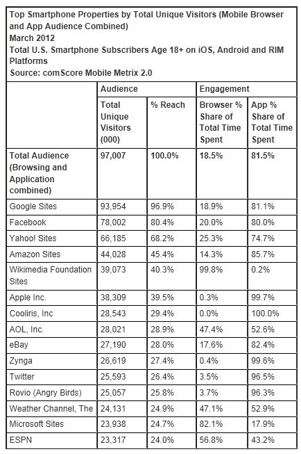 Social Media Brands Experience Heavy Engagement on Smartphones