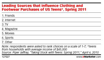 Teens Slowly Increase Online Shopping