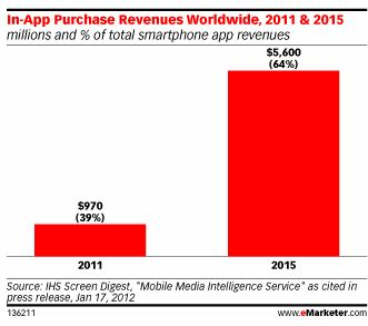 The Future of In-App Purchases