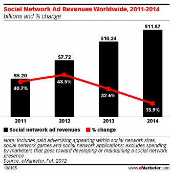 Total Worldwide Social Network Ad Revenues Continue Strong Growth