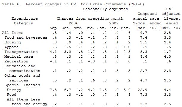 external image US-Consumer-Price-Index-in-March-2007_img46260f8fed2f3.jpg