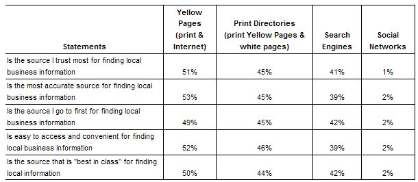 Yellow Pages and Search Engines Firmly Established As Go-To Sources for Consumers Shopping Locally