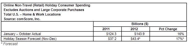 comScore Forecasts 17 Percent Growth to .4 Billion for 2012 U.S. Holiday E-Commerce Spending