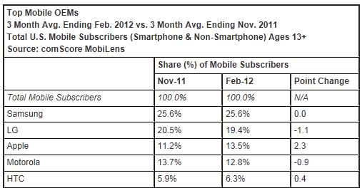 comScore Reports February 2012 U.S. Mobile Subscriber Market Share