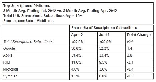comScore Reports July 2012 U.S. Mobile Subscriber Market Share