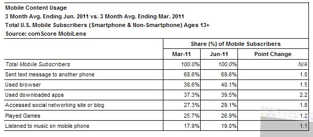 comScore Reports June 2011 U.S. Mobile Subscriber Market Share